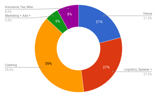 Chart of  our expenses distribution, roughtly 39% catering, 27% logistics, travel,  accommodation, 21% venue